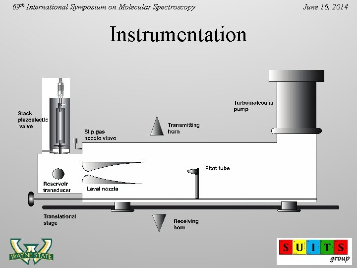 69 th International Symposium on Molecular Spectroscopy Instrumentation June 16, 2014