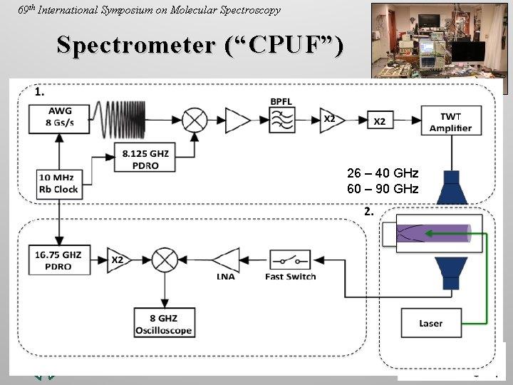 "June 16, 2014 69 th International Symposium on Molecular Spectroscopy Spectrometer (""CPUF"") 26 –"