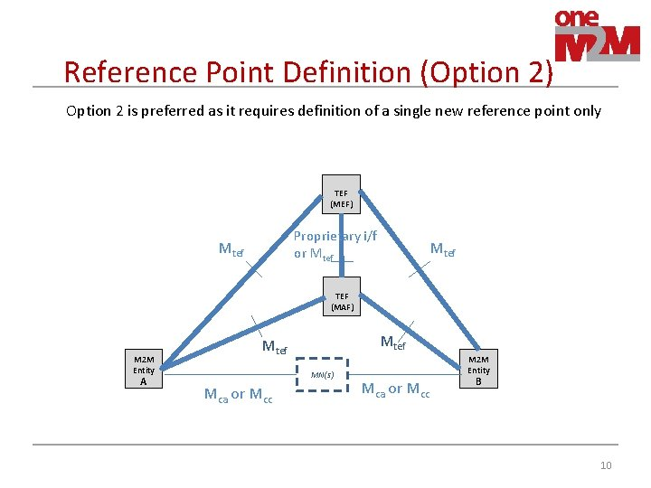 Reference Point Definition (Option 2) Option 2 is preferred as it requires definition of