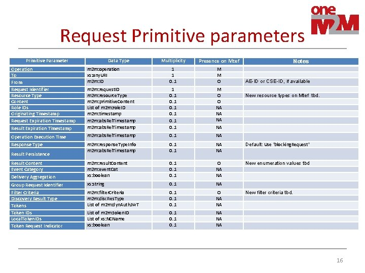 Request Primitive parameters Multiplicity Presence on Mtef m 2 m: operation xs: any. URI