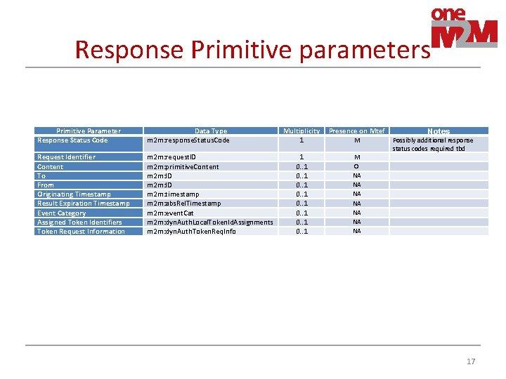 Response Primitive parameters Primitive Parameter Response Status Code Data Type m 2 m: response.