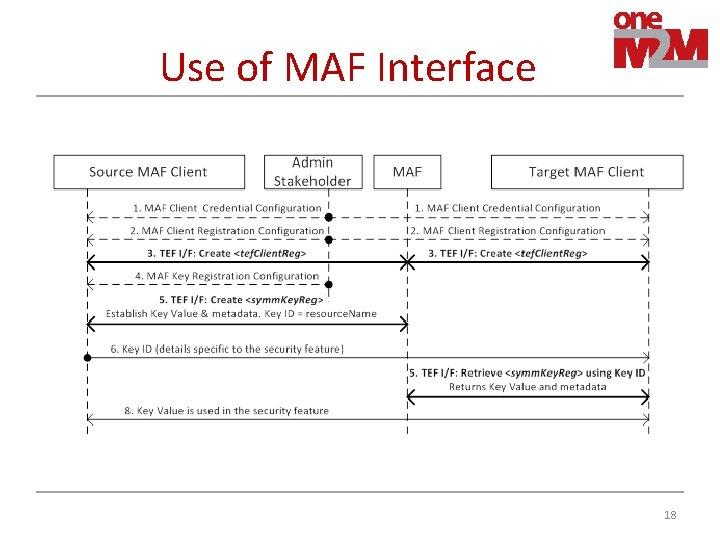 Use of MAF Interface 18