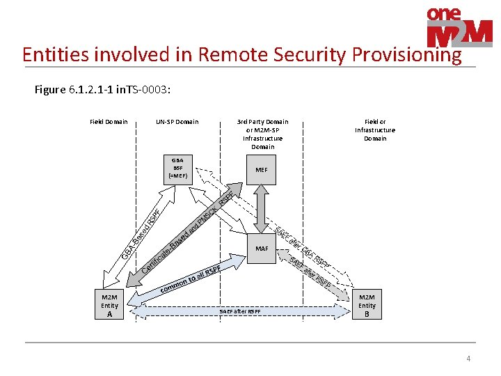 Entities involved in Remote Security Provisioning Figure 6. 1. 2. 1 -1 in. TS-0003: