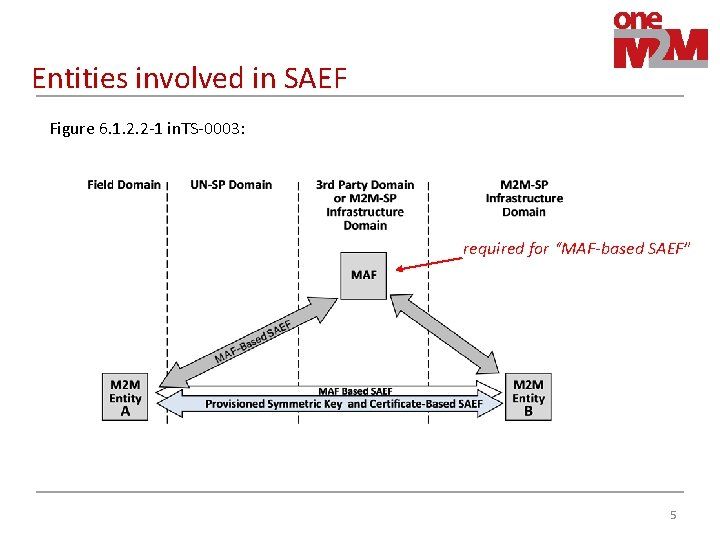 Entities involved in SAEF Figure 6. 1. 2. 2 -1 in. TS-0003: required for