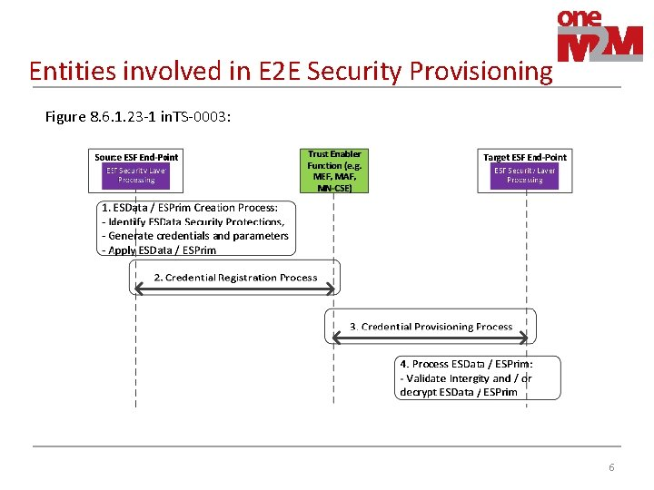 Entities involved in E 2 E Security Provisioning Figure 8. 6. 1. 23 -1