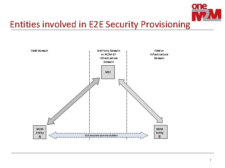 Entities involved in E 2 E Security Provisioning Field Domain 3 rd Party Domain