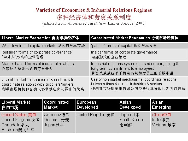 Varieties of Economies & Industrial Relations Regimes 多种经济体和劳资关系制度 (adapted from Varieties of Capitalism, Hall