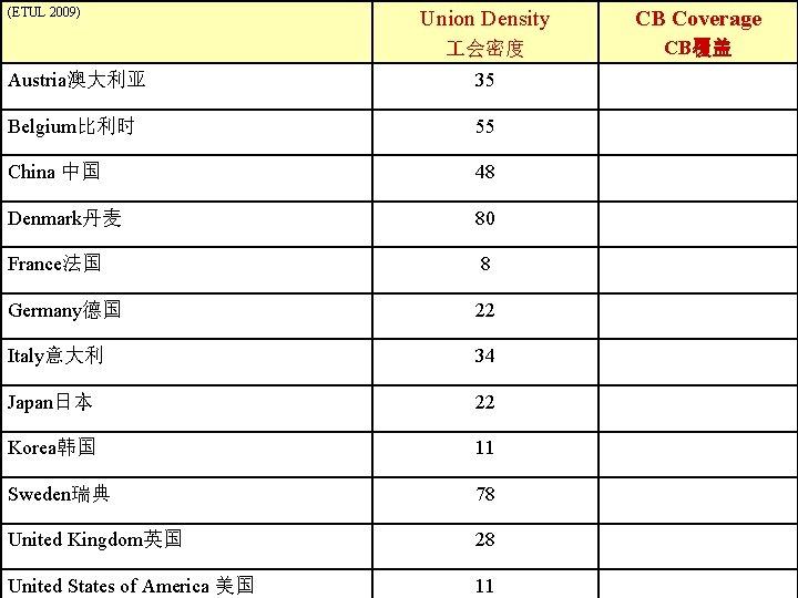 (ETUL 2009) Union Density CB Coverage 会密度 CB覆盖 Austria澳大利亚 35 Belgium比利时 55 China 中国