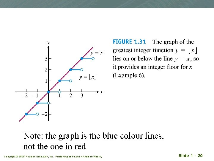 Note: the graph is the blue colour lines, not the one in red Copyright