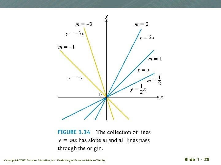 Copyright © 2005 Pearson Education, Inc. Publishing as Pearson Addison-Wesley Slide 1 - 25