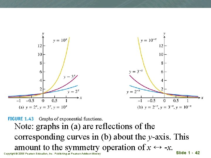 Note: graphs in (a) are reflections of the corresponding curves in (b) about the