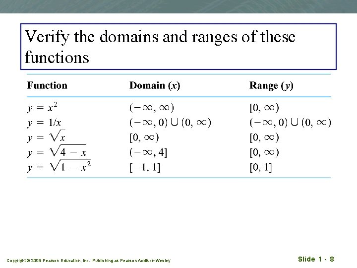 Verify the domains and ranges of these functions Copyright © 2005 Pearson Education, Inc.