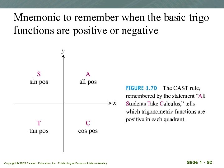 Mnemonic to remember when the basic trigo functions are positive or negative Copyright ©