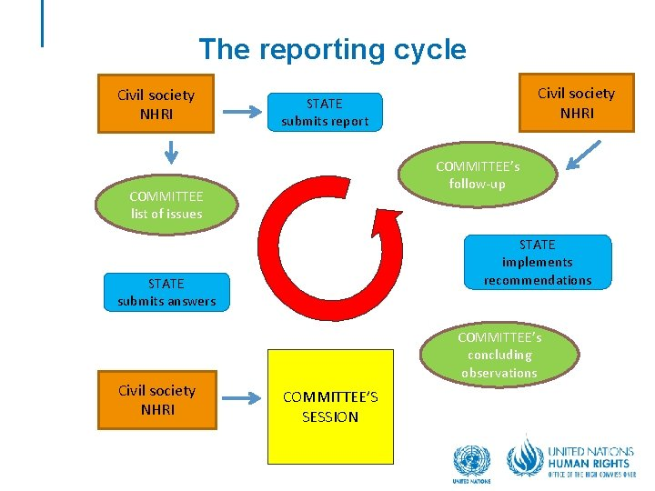 The reporting cycle Civil society NHRI COMMITTEE's follow-up COMMITTEE list of issues STATE implements