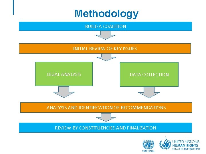 Methodology BUILD A COALITION INITIAL REVIEW OF KEY ISSUES LEGAL ANALYSIS DATA COLLECTION ANALYSIS