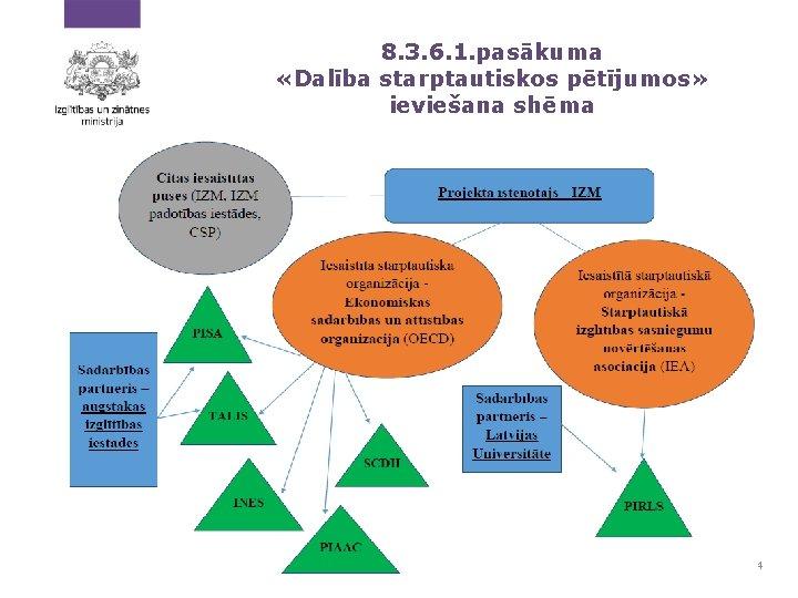 8. 3. 6. 1. pasākuma «Dalība starptautiskos pētījumos» ieviešana shēma . . 4