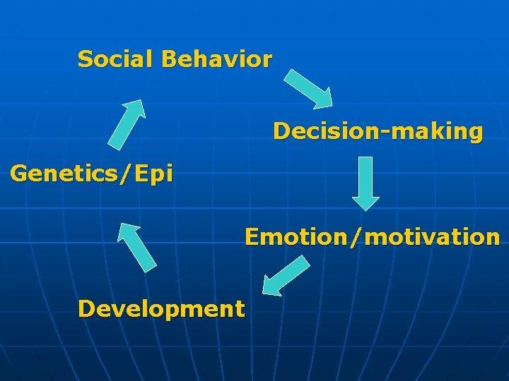 Social Behavior Decision-making Genetics/Epi Emotion/motivation Development
