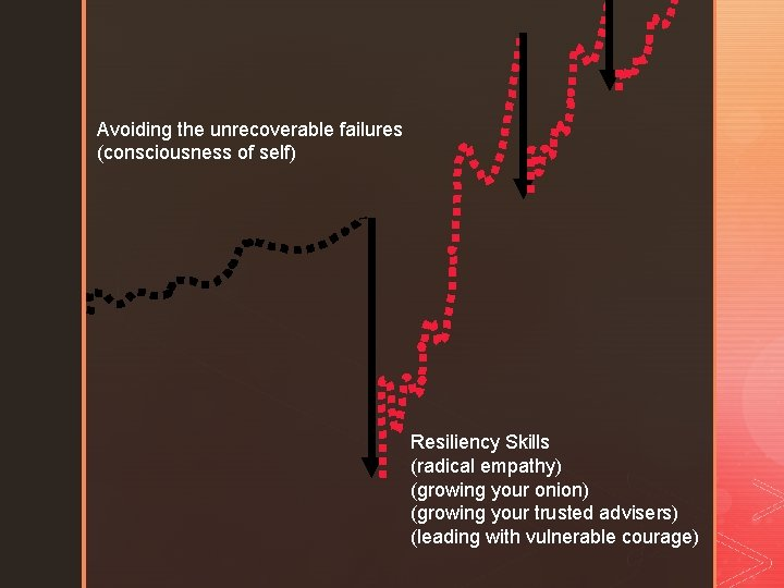 Avoiding the unrecoverable failures (consciousness of self) Resiliency Skills (radical empathy) (growing your onion)