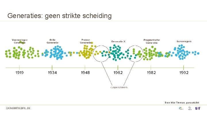 Generaties: geen strikte scheiding Bron: Miet Timmers, generatielink