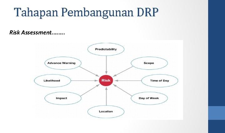 Tahapan Pembangunan DRP Risk Assessment. . . .