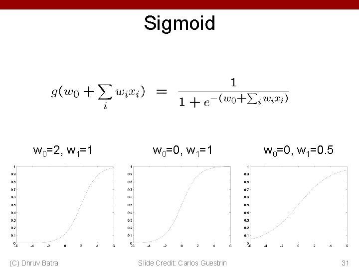Sigmoid w 0=2, w 1=1 (C) Dhruv Batra w 0=0, w 1=1 Slide Credit: