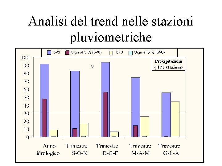 Analisi del trend nelle stazioni pluviometriche a)
