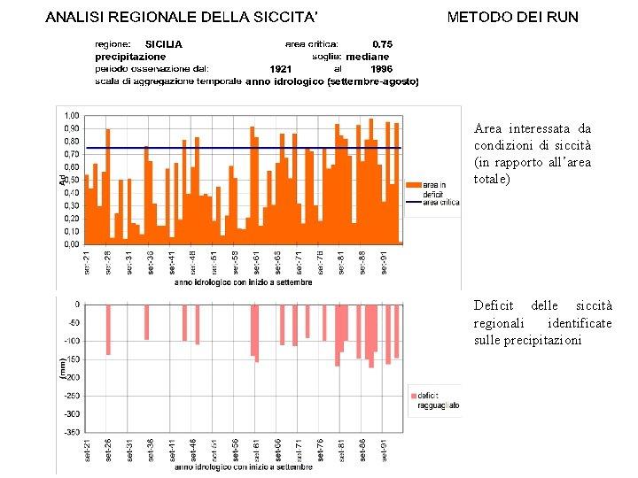 Area interessata da condizioni di siccità (in rapporto all'area totale) Deficit delle siccità regionali