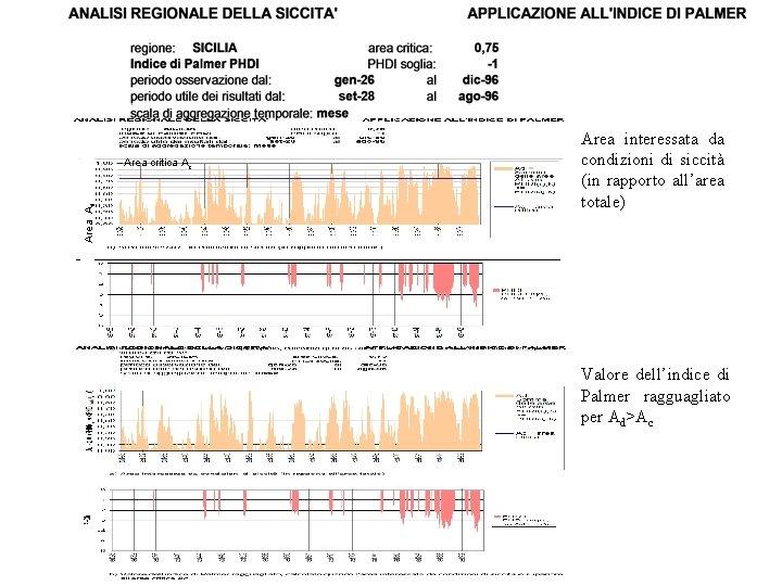 Area Ad Area critica Ac Area interessata da condizioni di siccità (in rapporto all'area
