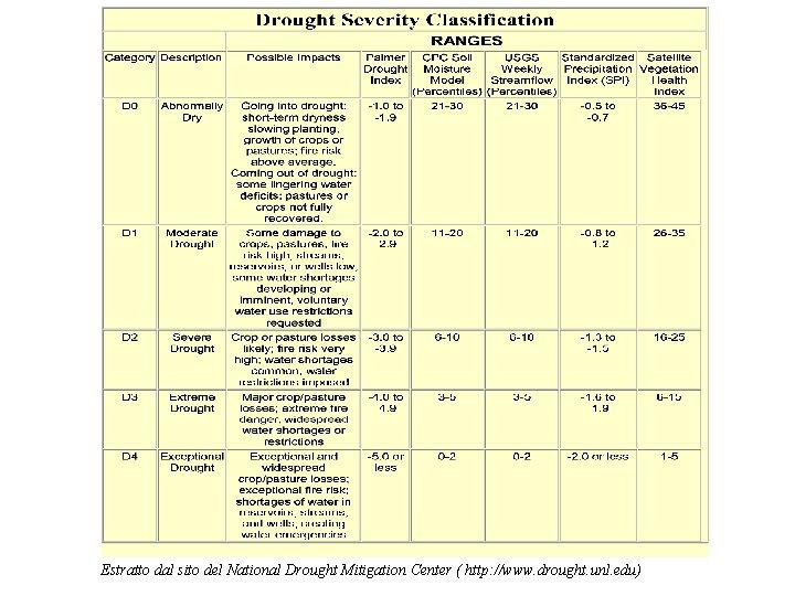Estratto dal sito del National Drought Mitigation Center ( http: //www. drought. unl. edu)