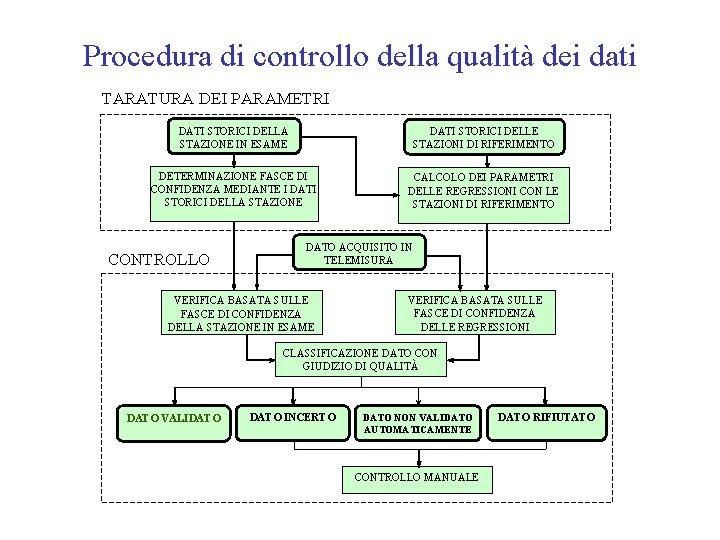 Procedura di controllo della qualità dei dati TARATURA DEI PARAMETRI DATI STORICI DELLA STAZIONE