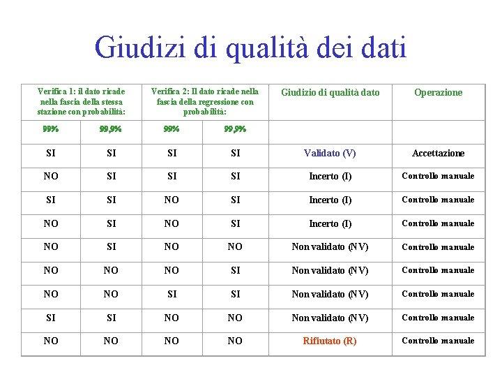 Giudizi di qualità dei dati Verifica 1: il dato ricade nella fascia della stessa