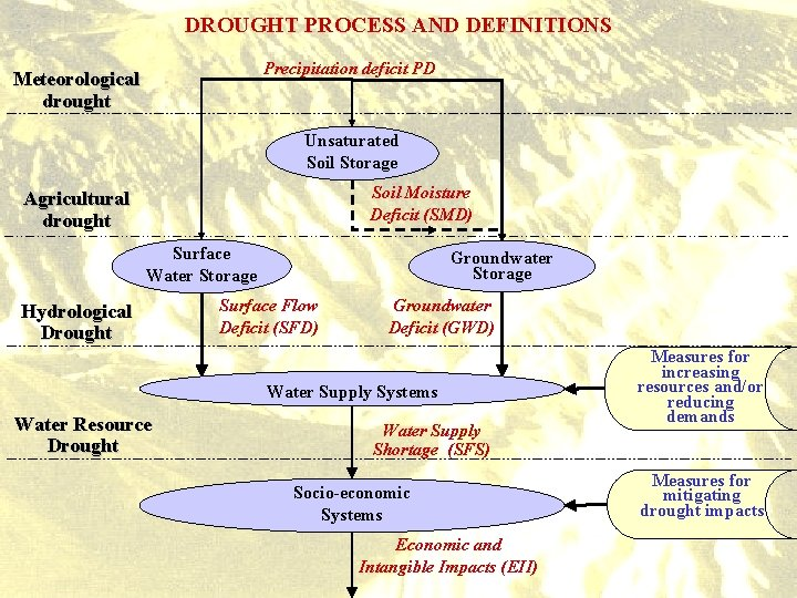 DROUGHT PROCESS AND DEFINITIONS Precipitation deficit PD Meteorological drought Unsaturated Soil Storage Soil Moisture