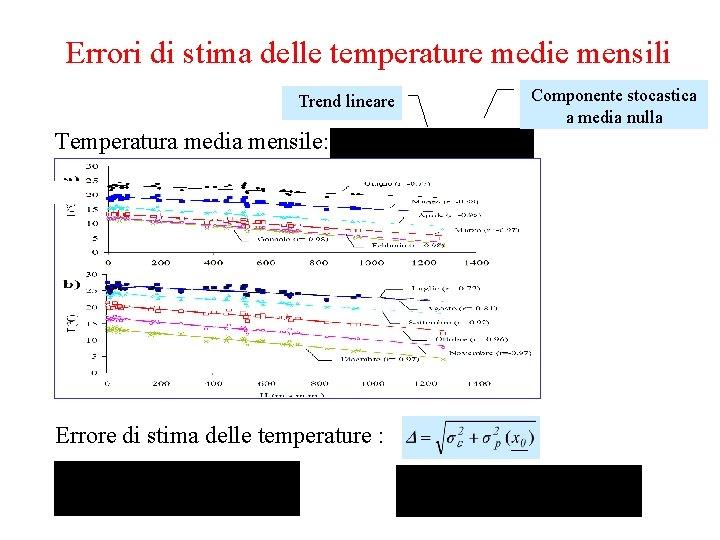 Errori di stima delle temperature medie mensili Trend lineare Temperatura media mensile: Errore di