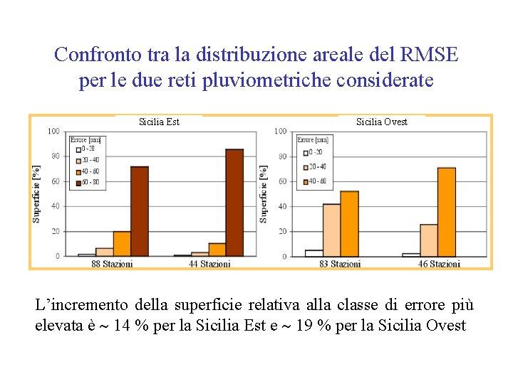 Confronto tra la distribuzione areale del RMSE per le due reti pluviometriche considerate Sicilia