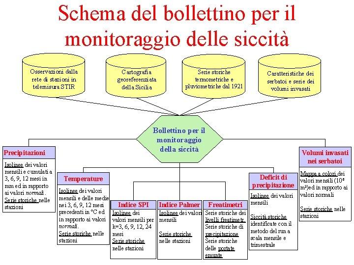 Schema del bollettino per il monitoraggio delle siccità Osservazioni dalla rete di stazioni in