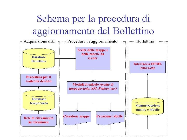 Schema per la procedura di aggiornamento del Bollettino