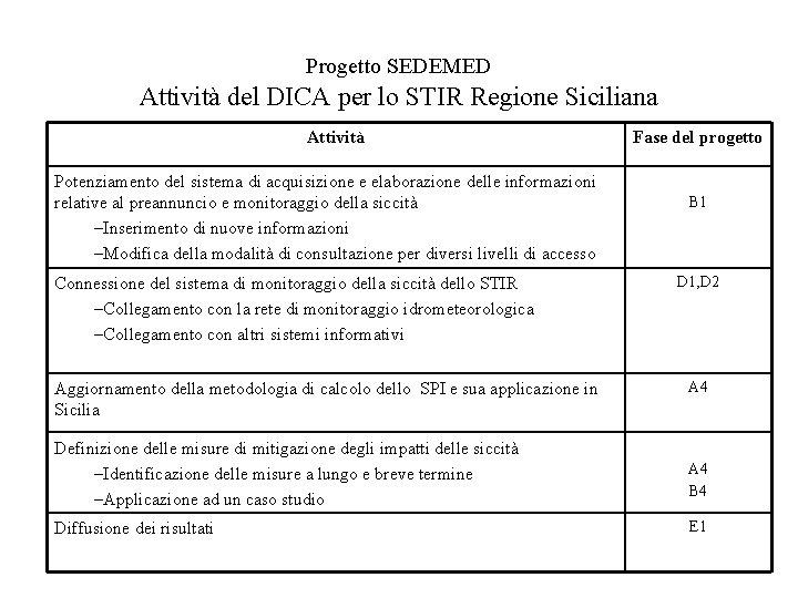 Progetto SEDEMED Attività del DICA per lo STIR Regione Siciliana Attività Potenziamento del sistema