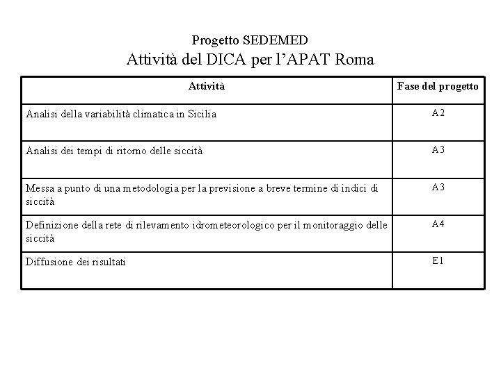 Progetto SEDEMED Attività del DICA per l'APAT Roma Attività Fase del progetto Analisi della