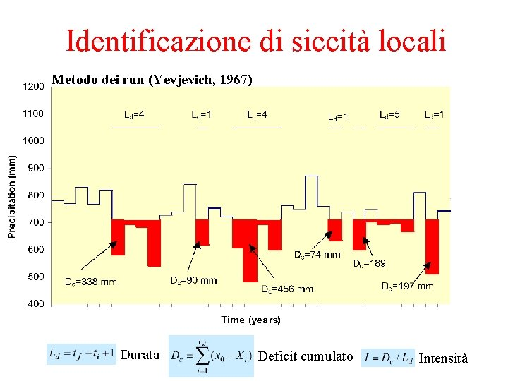 Identificazione di siccità locali Metodo dei run (Yevjevich, 1967) Durata Deficit cumulato Intensità