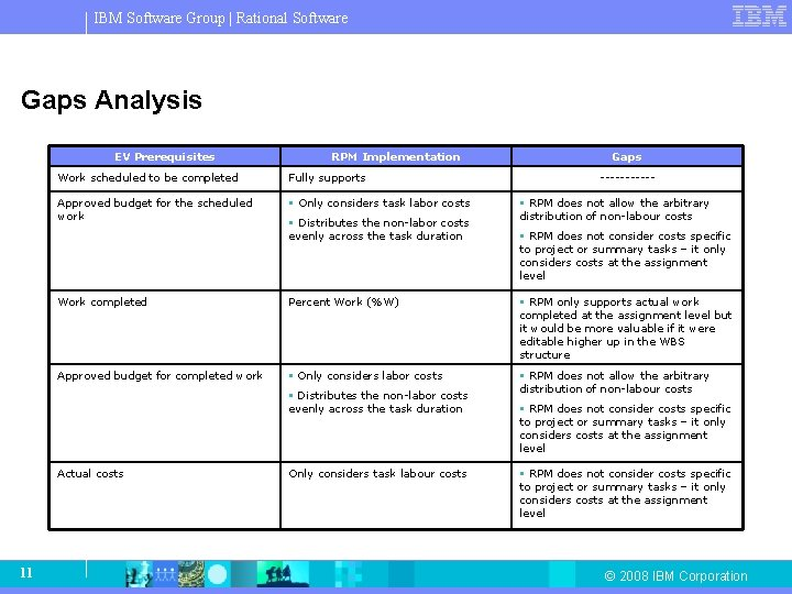IBM Software Group   Rational Software Gaps Analysis EV Prerequisites Work scheduled to be