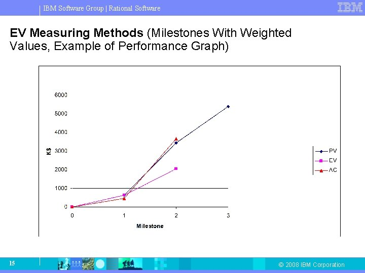 IBM Software Group   Rational Software EV Measuring Methods (Milestones With Weighted Values, Example