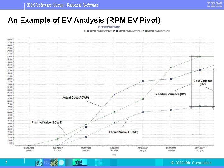 IBM Software Group   Rational Software An Example of EV Analysis (RPM EV Pivot)