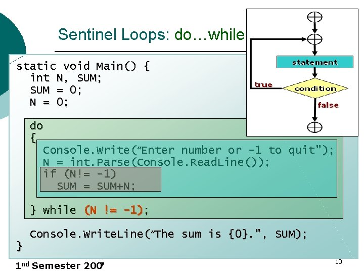 Sentinel Loops: do…while Version static void Main() { int N, SUM; SUM = 0;
