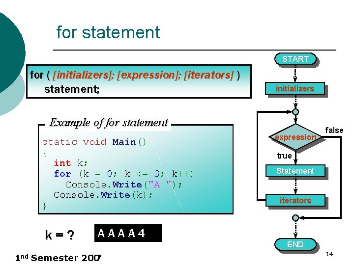 for statement START for ( [initializers]; [expression]; [iterators] ) statement; initializers Example of for