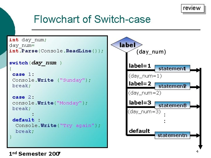 review Flowchart of Switch-case int day_num; day_num= int. Parse(Console. Read. Line()); switch(day_num ) {