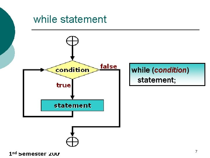 while statement while (condition) statement; 1 nd Semester 200 7 7