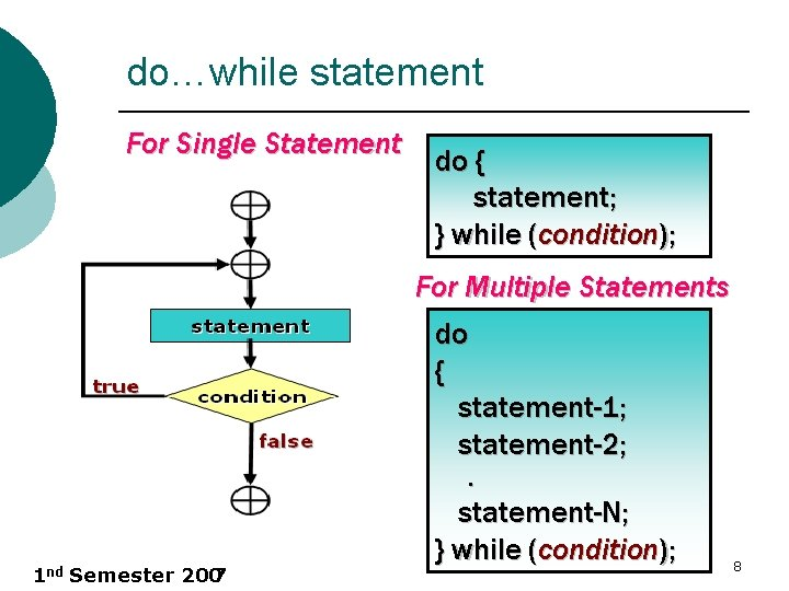do…while statement For Single Statement do { statement; } while (condition); For Multiple Statements
