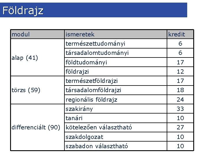 Földrajz modul alap (41) törzs (59) ismeretek kredit természettudományi 6 társadalomtudományi 6 földtudományi 17
