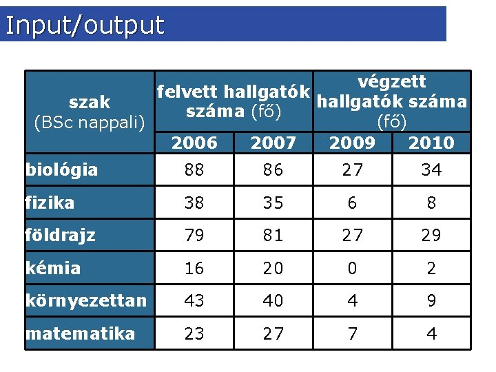 Input/output végzett felvett hallgatók száma szak száma (fő) (BSc nappali) 2006 2007 2009 2010
