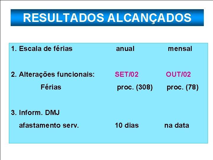 RESULTADOS ALCANÇADOS 1. Escala de férias 2. Alterações funcionais: anual SET/02 mensal OUT/02 Férias